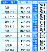 score200712